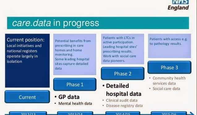 Building Public Trust [5]: Future solutions for health data sharing in care.data
